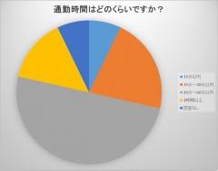 円グラフ通勤時間