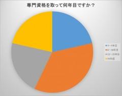 円グラフ資格何年目