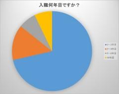 円グラフ入職何年目